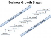 Business Growth Stages